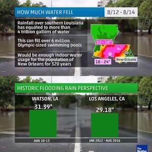 Louisiana rainfall