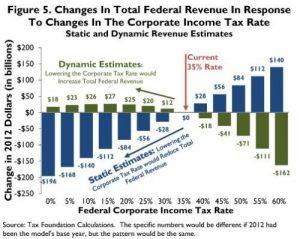 tax-foundation-corporate-tax-revenue-maximizing-rate